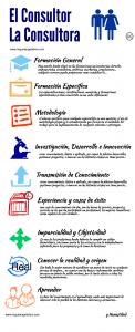 ¿Qué es un Consultor? Infografia