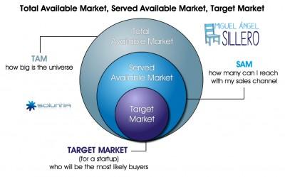 TAM-SAM-Target- Market-Miguel-Ángel-Sillero-Consultant