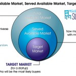 TAM, SAM y Market Target …