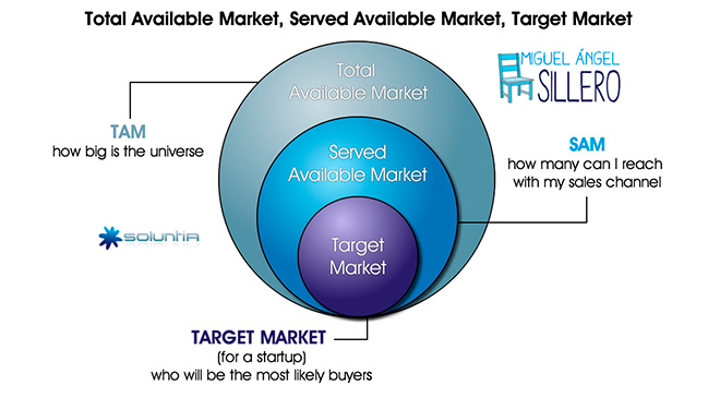 TAM-SAM-Target-Market-Miguel-Angel-Sillero-Consultant-spain